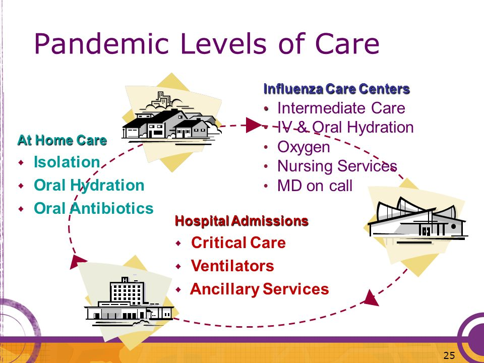 Pandemic Levels of Care