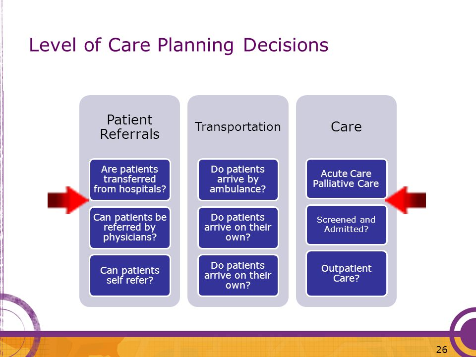 Level of Care Planning Decisions