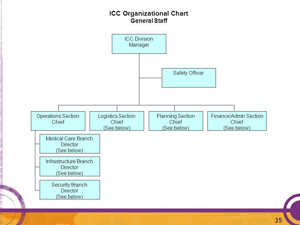 ICC Organizational Chart