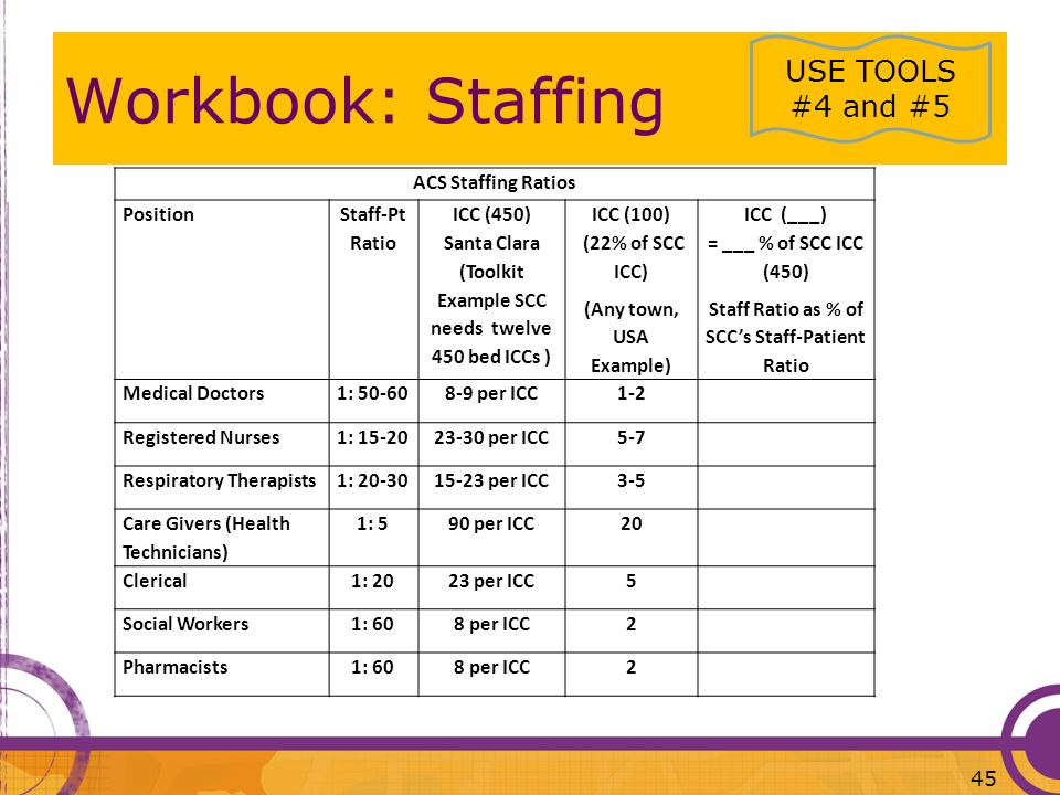 Workbook: Staffing USE TOOLS #4 and #5 ACS Staffing Ratios Position