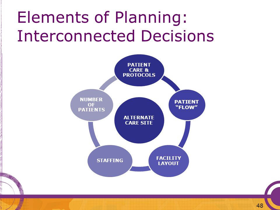 Elements of Planning: Interconnected Decisions
