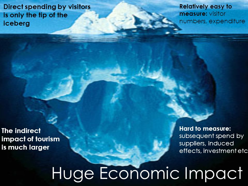 Direct spending by visitors is only the tip of the iceberg