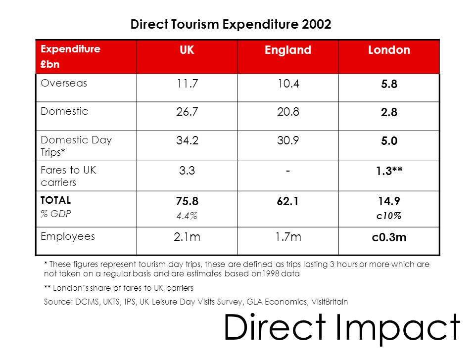 Direct Impact Direct Tourism Expenditure 2002 UK England London 11.7