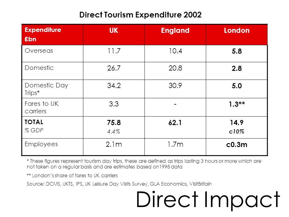 Direct Impact Direct Tourism Expenditure 2002 UK England London 11.7
