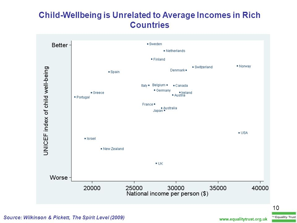 Child-Wellbeing is Unrelated to Average Incomes in Rich Countries
