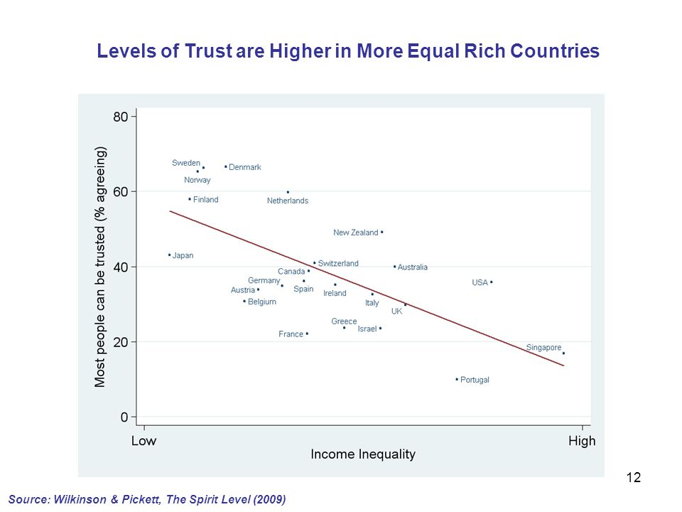Levels of Trust are Higher in More Equal Rich Countries