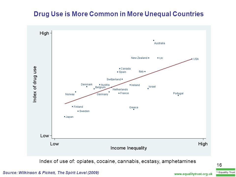 Drug Use is More Common in More Unequal Countries