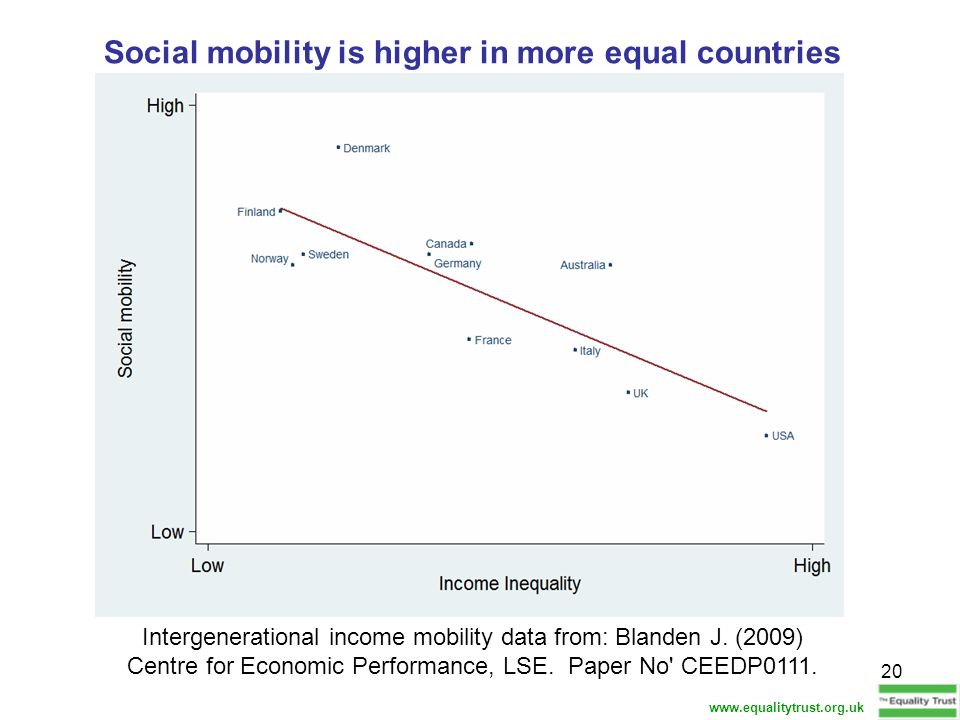 Social mobility is higher in more equal countries