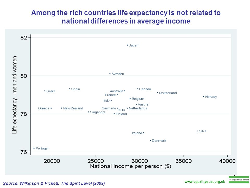Among the rich countries life expectancy is not related to national differences in average income