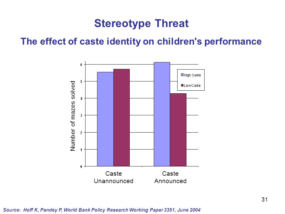 The effect of caste identity on children s performance