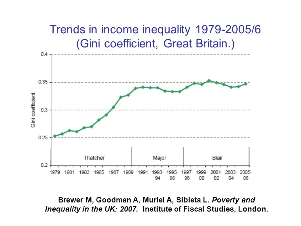 Trends in income inequality 1979-2005/6 (Gini coefficient, Great Britain.)