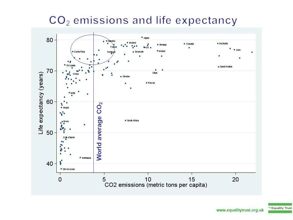 CO2 emissions and life expectancy