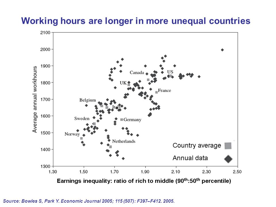 Working hours are longer in more unequal countries