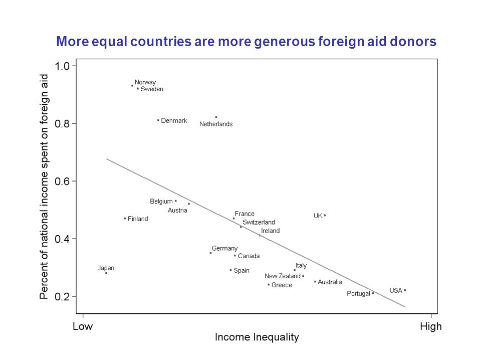 More equal countries are more generous foreign aid donors