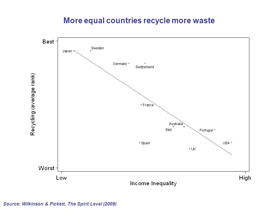 More equal countries recycle more waste