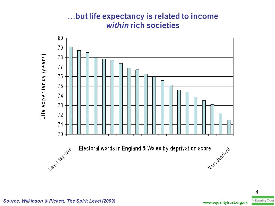 …but life expectancy is related to income within rich societies