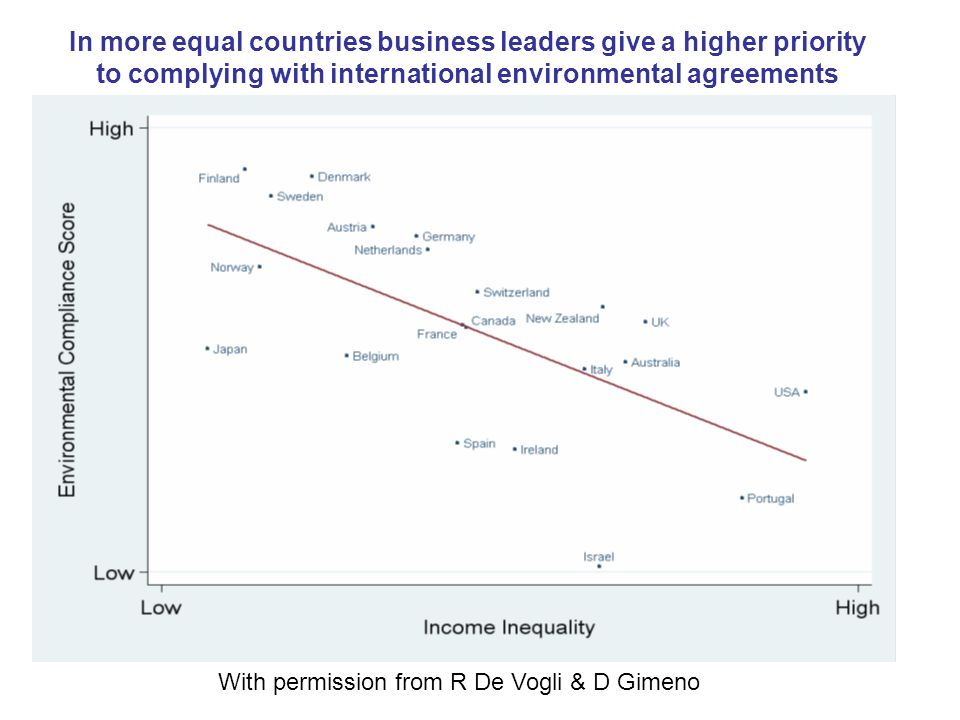 In more equal countries business leaders give a higher priority to complying with international environmental agreements