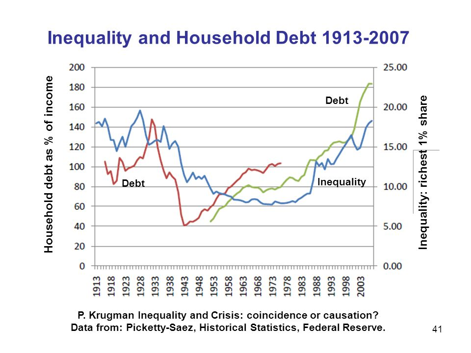 Inequality and Household Debt 1913-2007