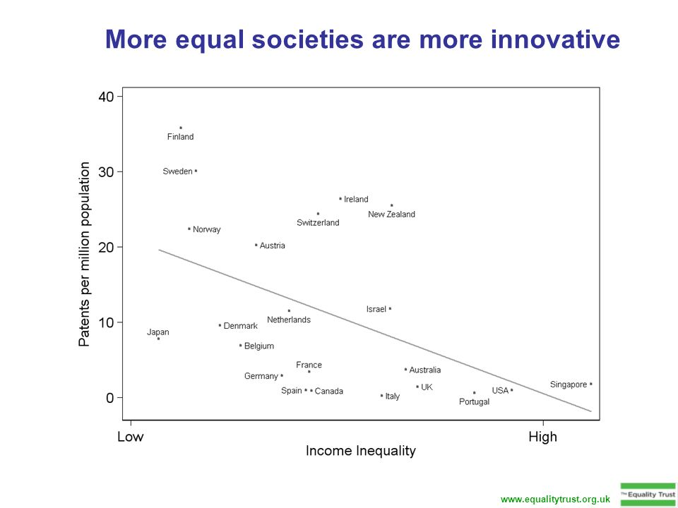 More equal societies are more innovative