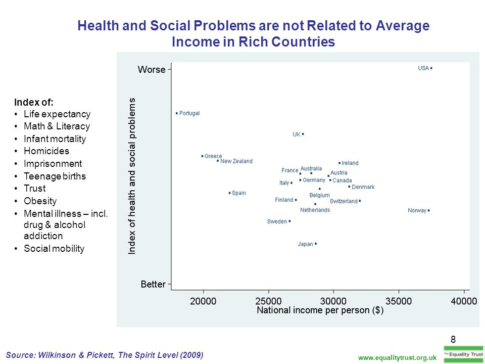 Health and Social Problems are not Related to Average Income in Rich Countries