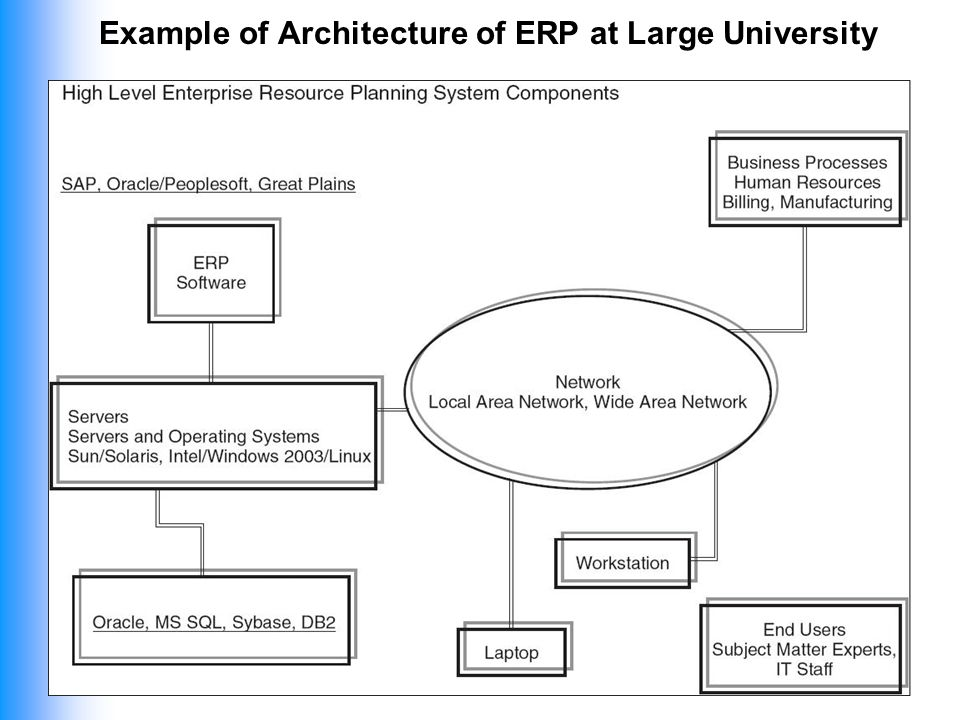 Enterprise Resource Planning Systems Erp Essay Research Paper