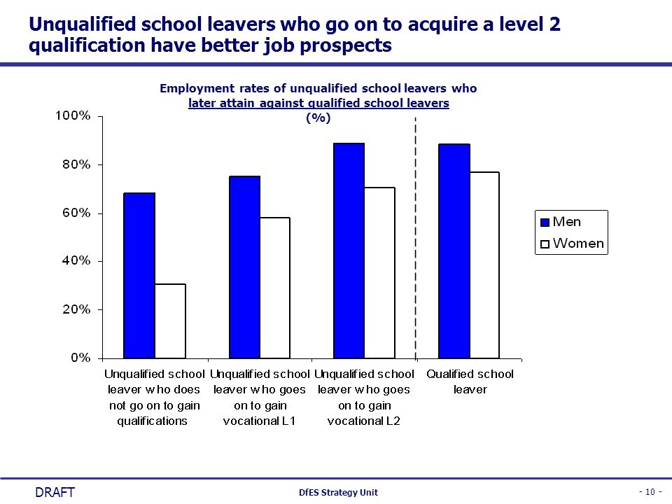 Unqualified school leavers who go on to acquire a level 2 qualification have better job prospects