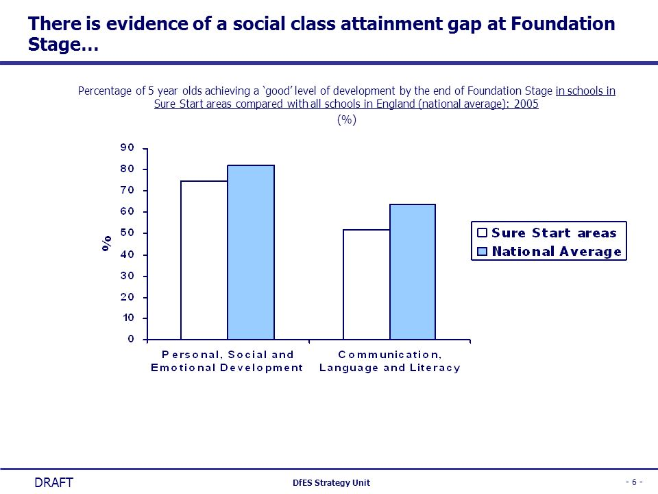 There is evidence of a social class attainment gap at Foundation Stage…