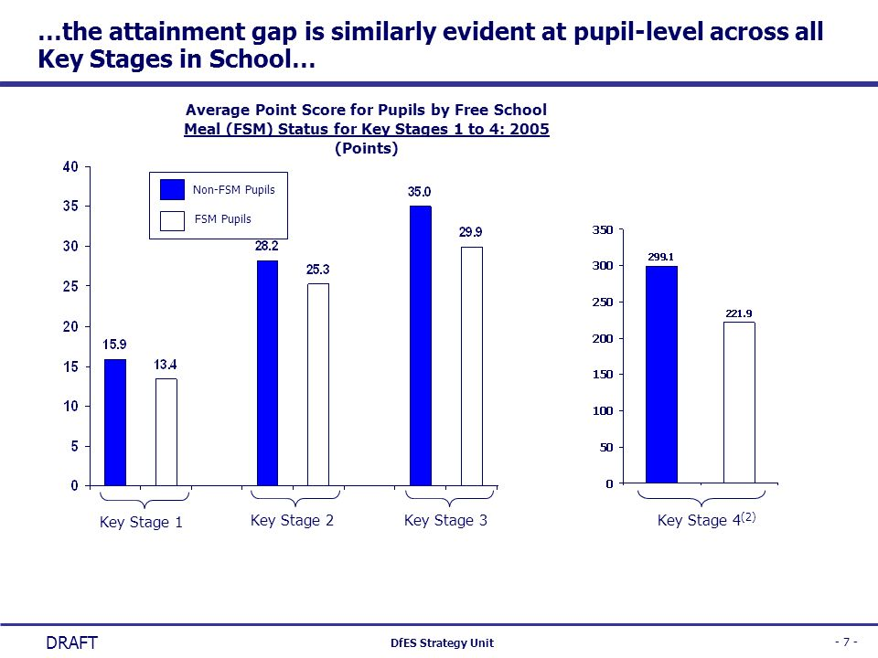 …the attainment gap is similarly evident at pupil-level across all Key Stages in School…