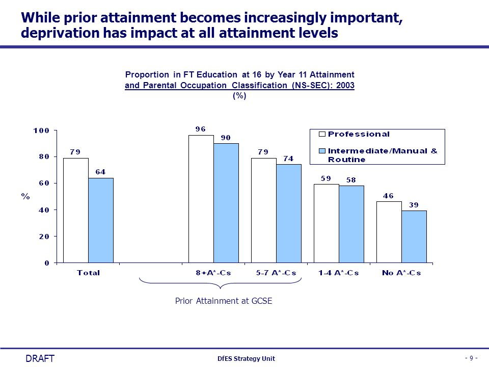 While prior attainment becomes increasingly important, deprivation has impact at all attainment levels
