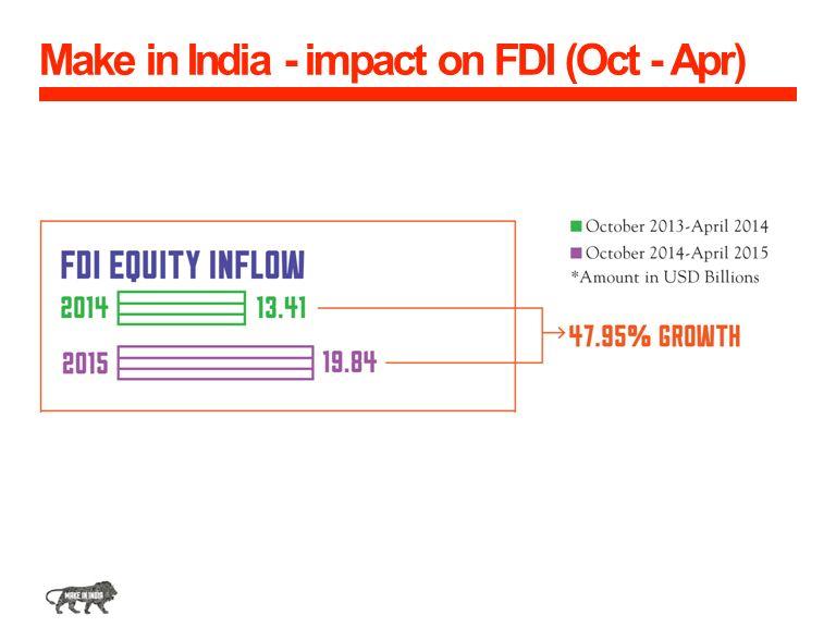 Make in India - impact on FDI (Oct - Apr)