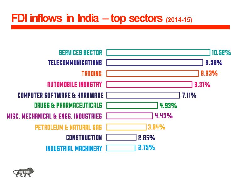 FDI inflows in India – top sectors ( )