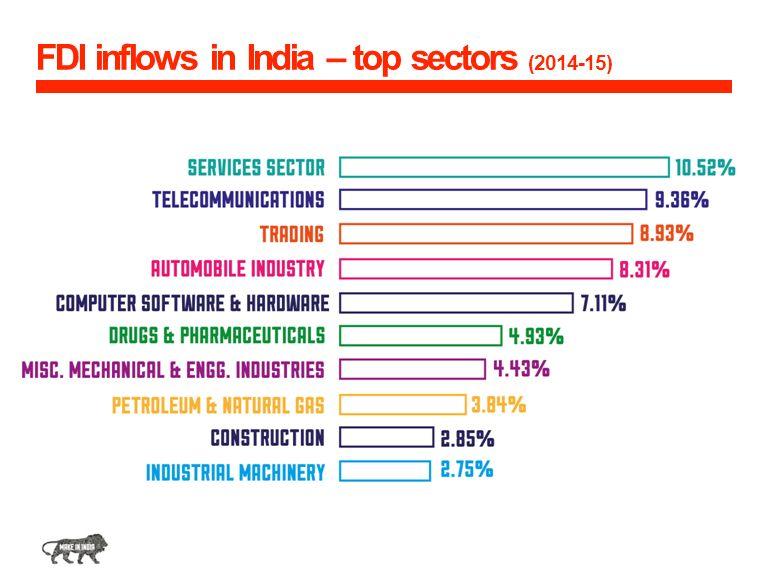 FDI inflows in India – top sectors (2014-15)