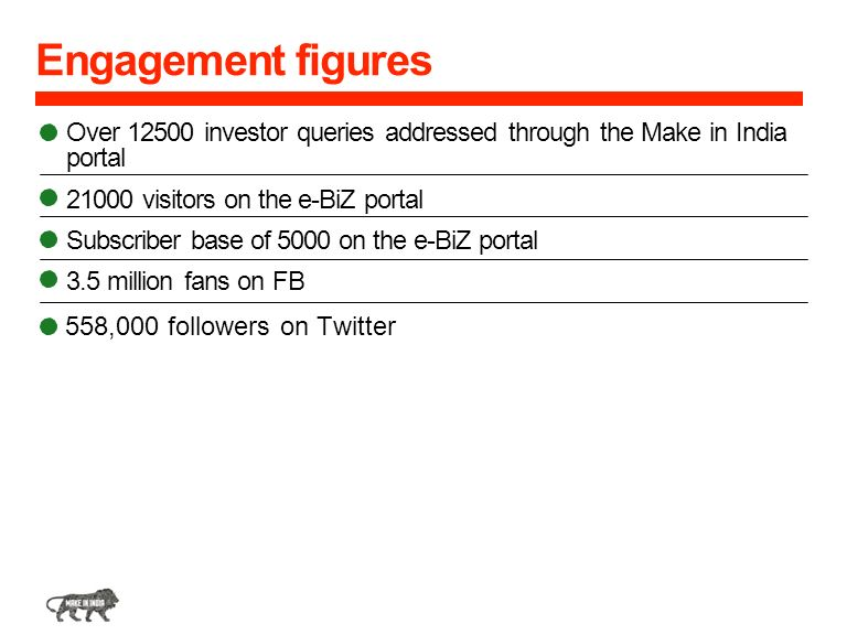 Engagement figures Over 12500 investor queries addressed through the Make in India. portal. 21000 visitors on the e-BiZ portal.