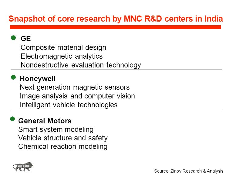 Snapshot of core research by MNC R&D centers in India