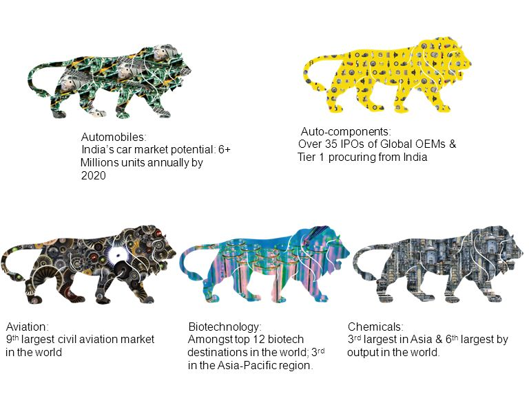 Auto-components: Over 35 IPOs of Global OEMs & Tier 1 procuring from India. Automobiles: