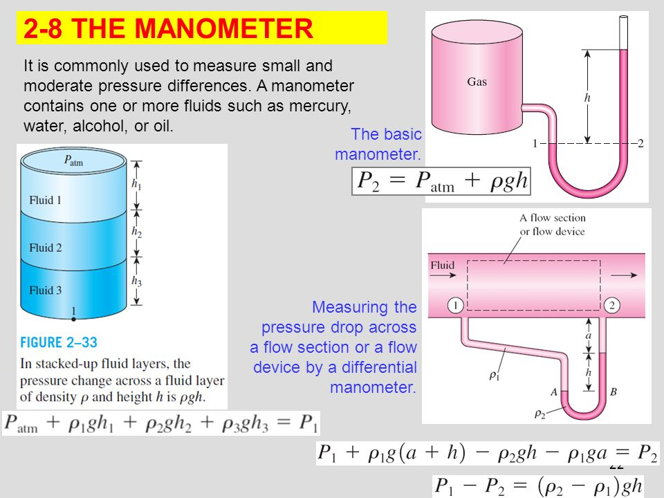 Manometer is used to measure high pressure