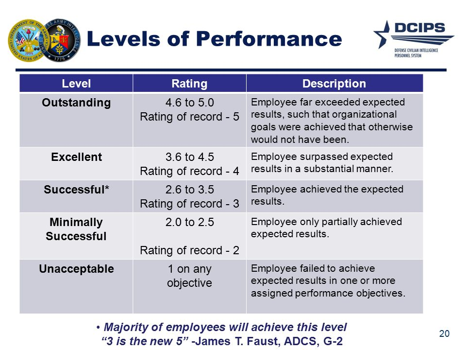 achieve a level four performance in Achieve a level four performance in an oral exam through the formal speech/the oral essay 1002 words jun 6th, 2013 5 pages achieve a level four performance in an oral exam through the formal speech/the oral essay.