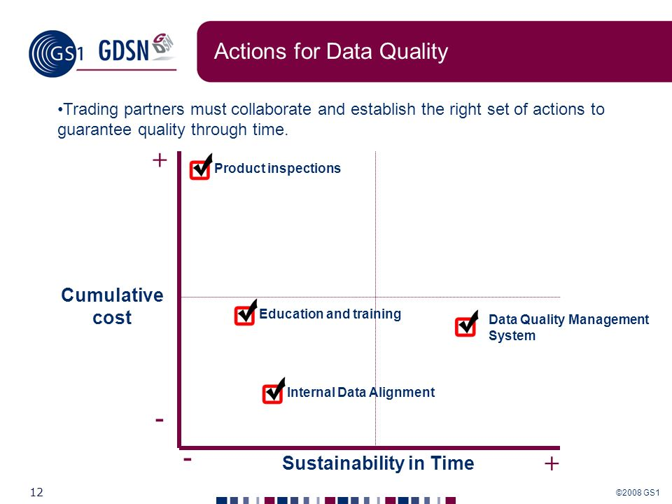 Actions for Data Quality