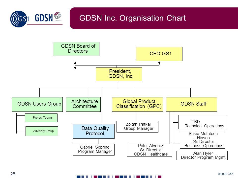 GDSN Inc. Organisation Chart