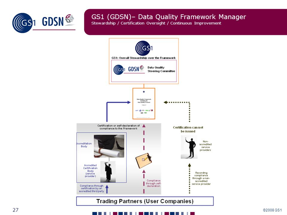 GS1 (GDSN)– Data Quality Framework Manager Stewardship / Certification Oversight / Continuous Improvement