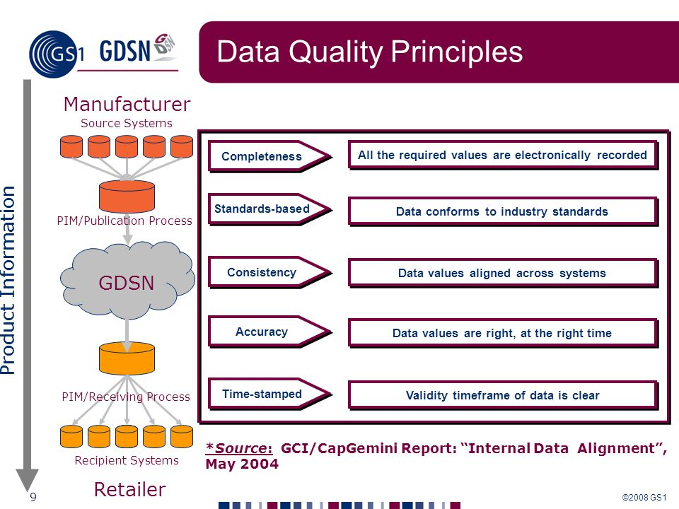 Data Quality Principles
