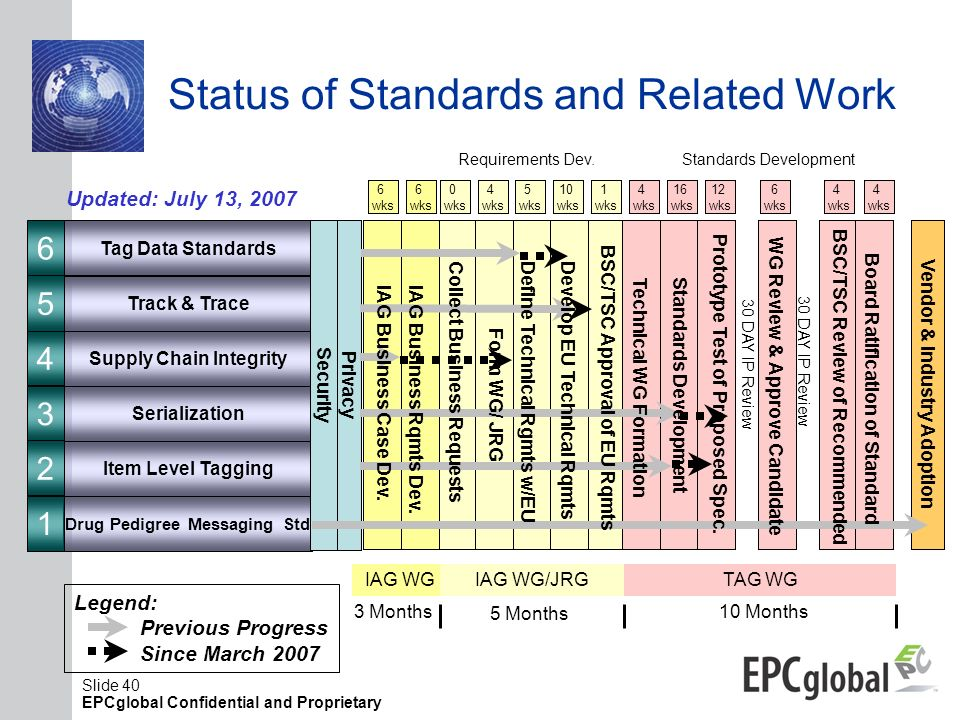 Status of Standards and Related Work
