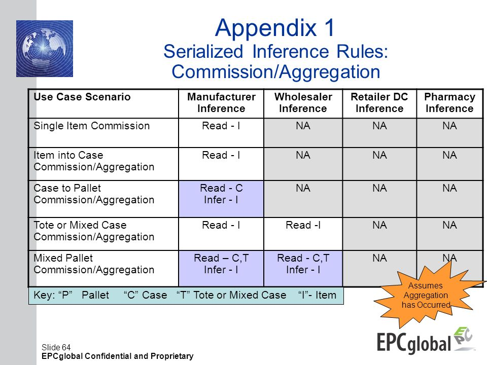 Appendix 1 Serialized Inference Rules: Commission/Aggregation