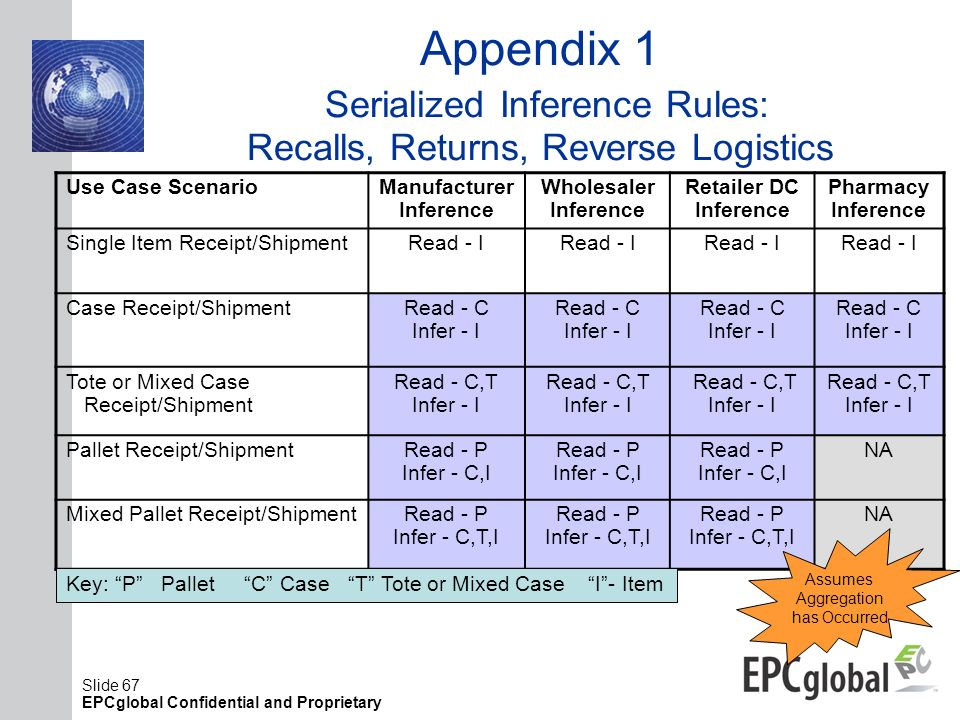 Appendix 1 Serialized Inference Rules: Recalls, Returns, Reverse Logistics
