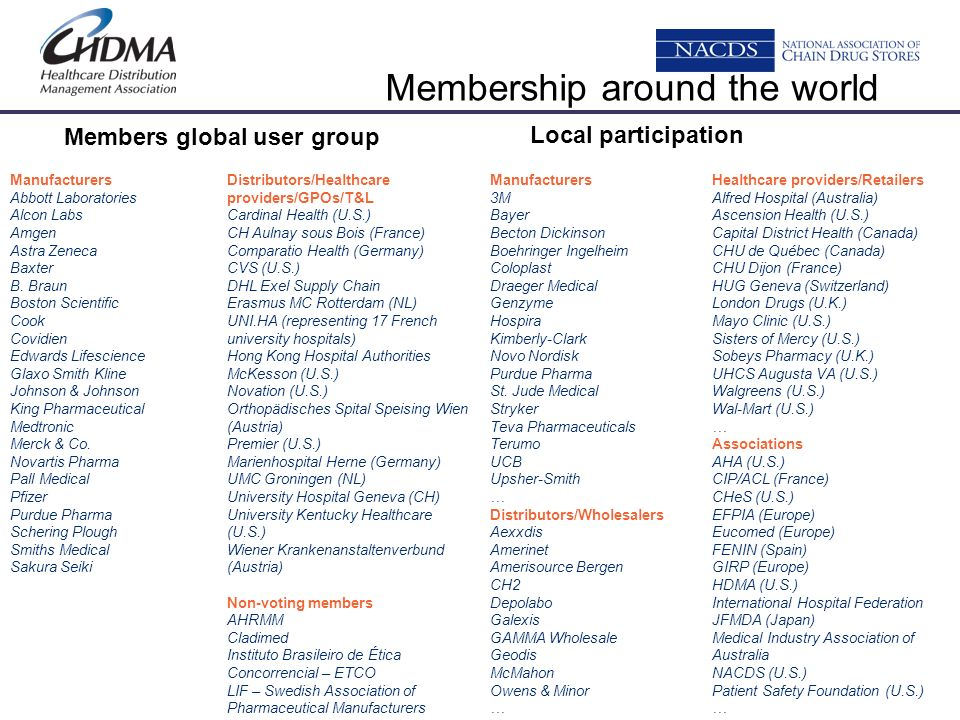 Membership around the world