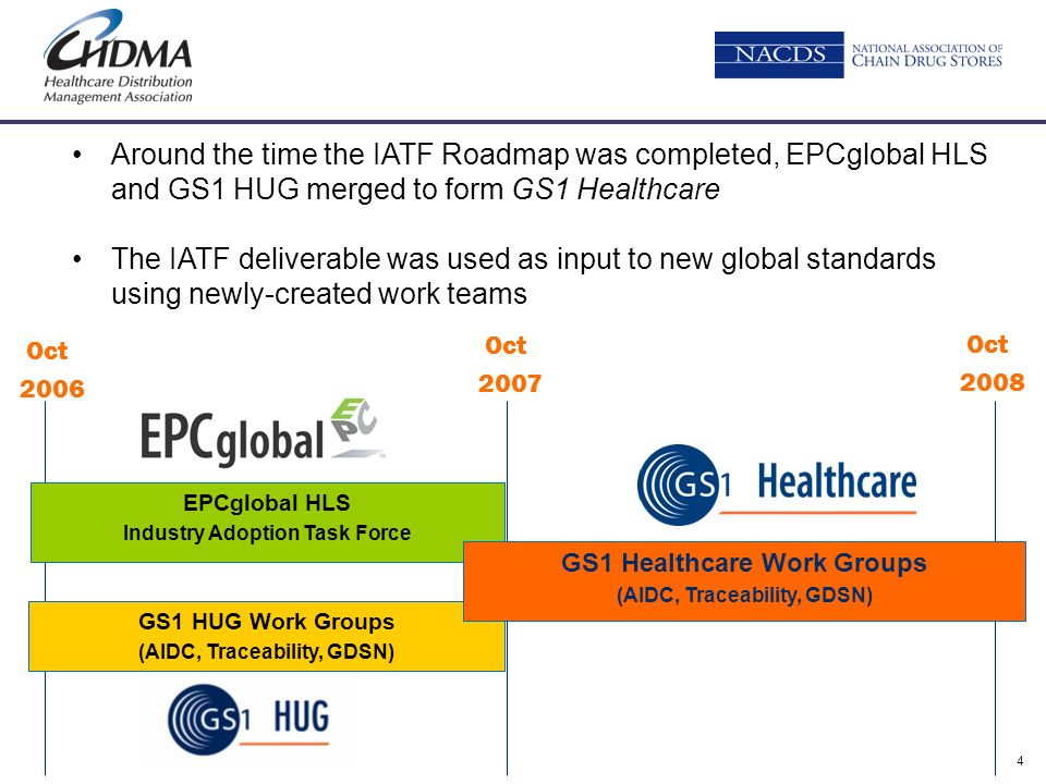 Around the time the IATF Roadmap was completed, EPCglobal HLS and GS1 HUG merged to form GS1 Healthcare