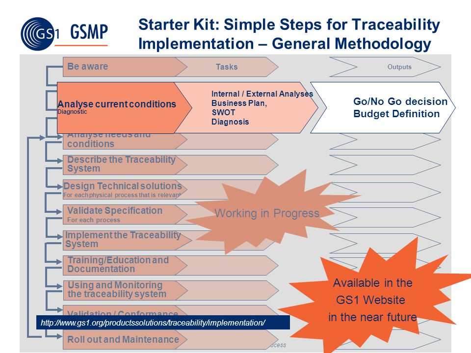 Starter Kit: Simple Steps for Traceability Implementation – General Methodology