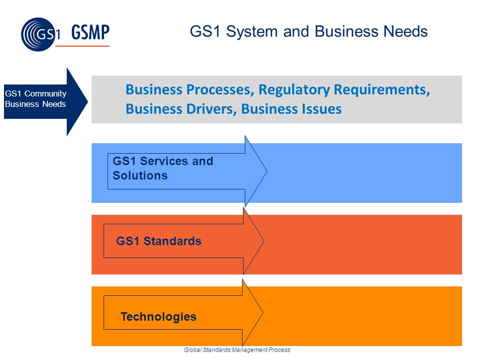 GS1 System and Business Needs