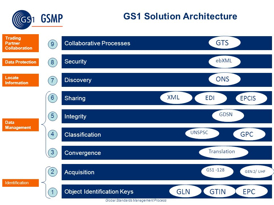 GS1 Solution Architecture