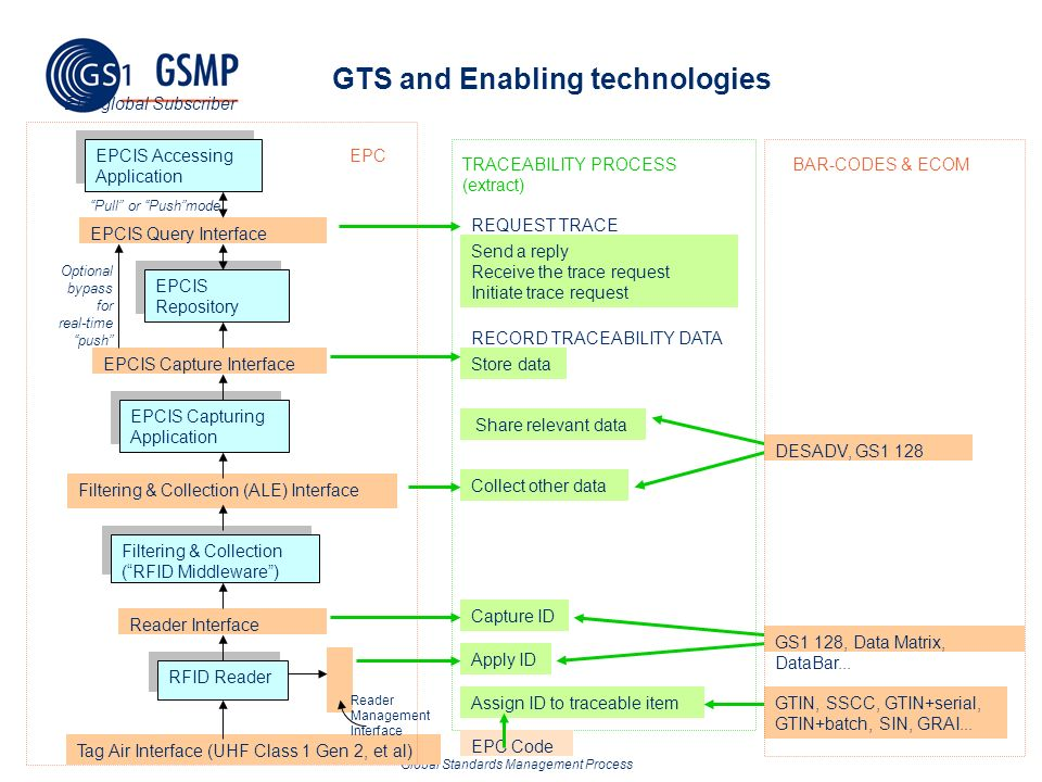 GTS and Enabling technologies